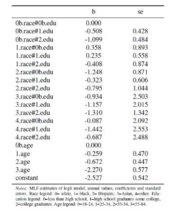Table 1: Divorce probability logit regression
