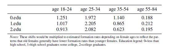 Table 5: Age shifts