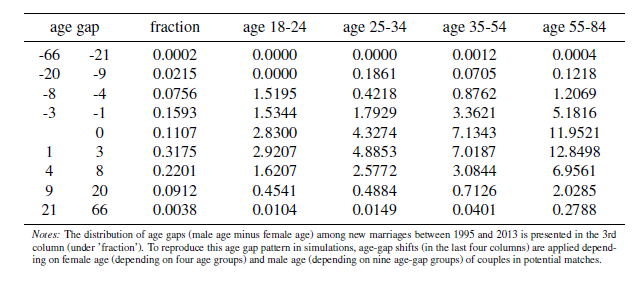 Table 6: Marriage distribution and acceptance rates by age gap