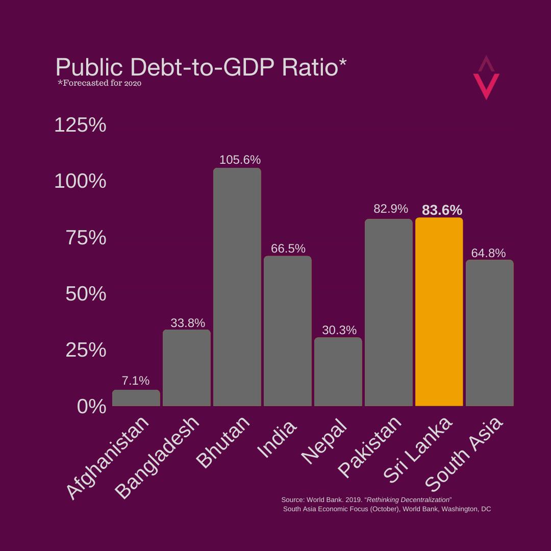 Public Debt-to-GDP Ratio