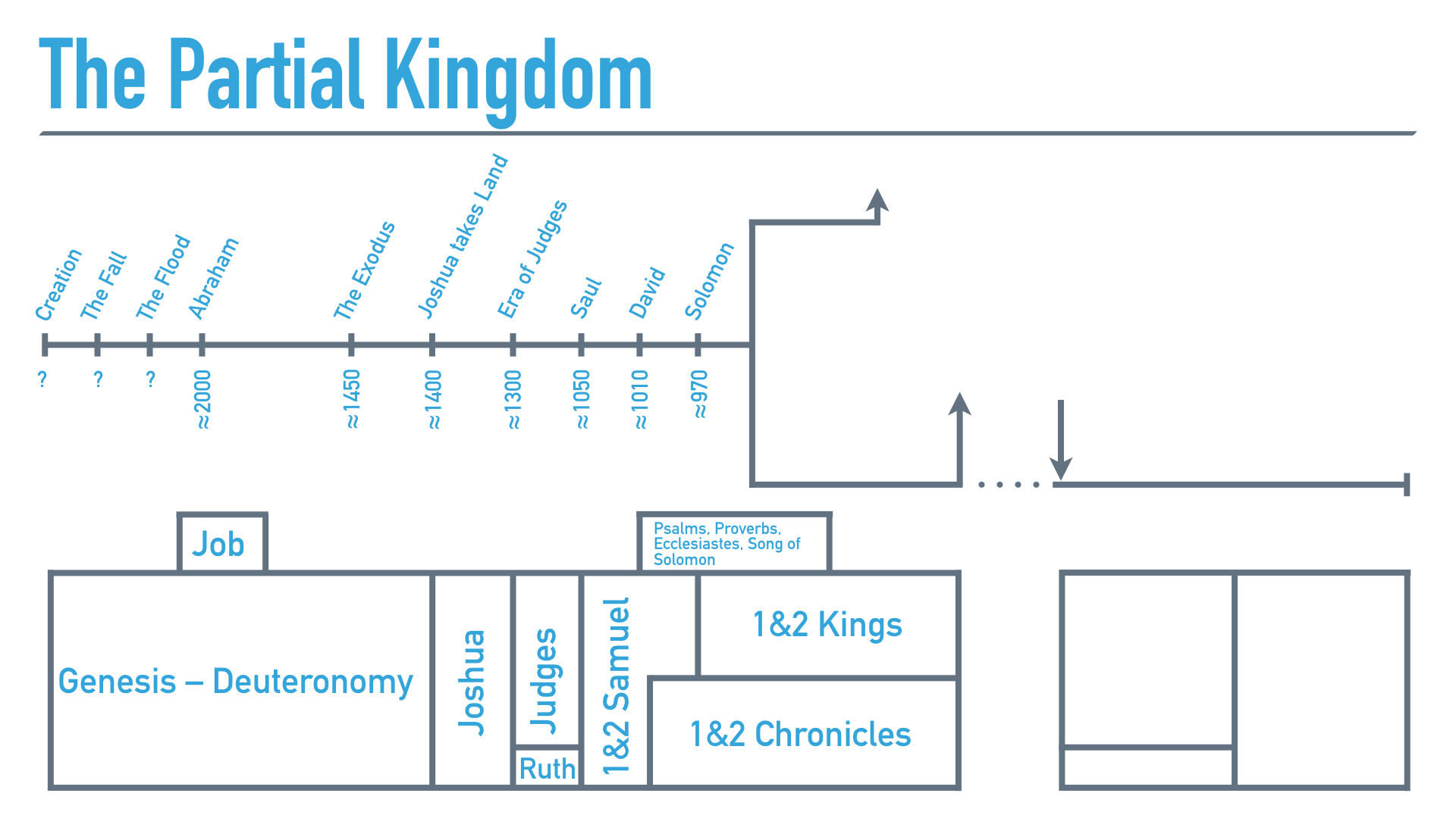 The King and His Kingdom (Bible Overview).026.jpeg