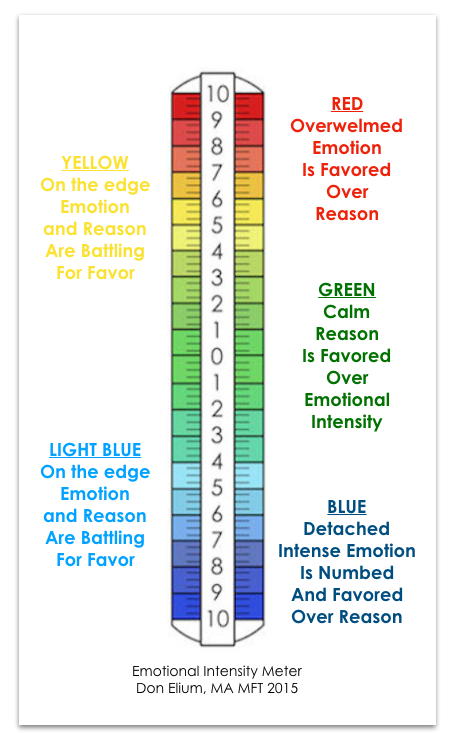Click Image For The Emotional Intensity Meter and Time Outs