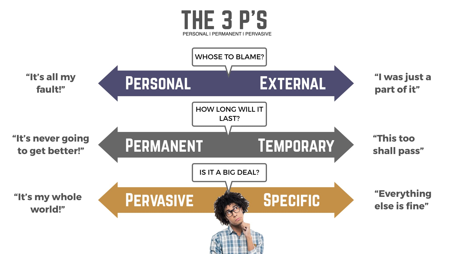 The 3 Ps