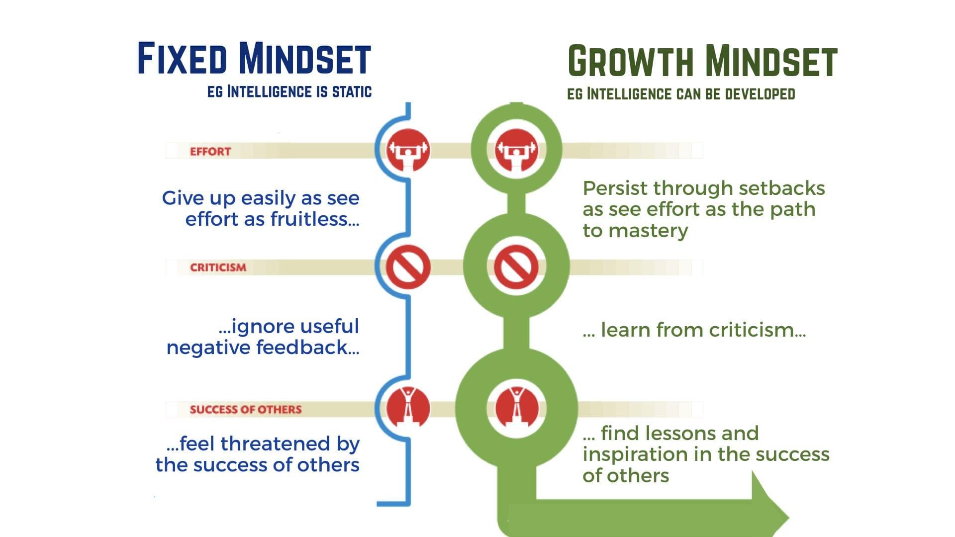Fixed vs Growth Mindset