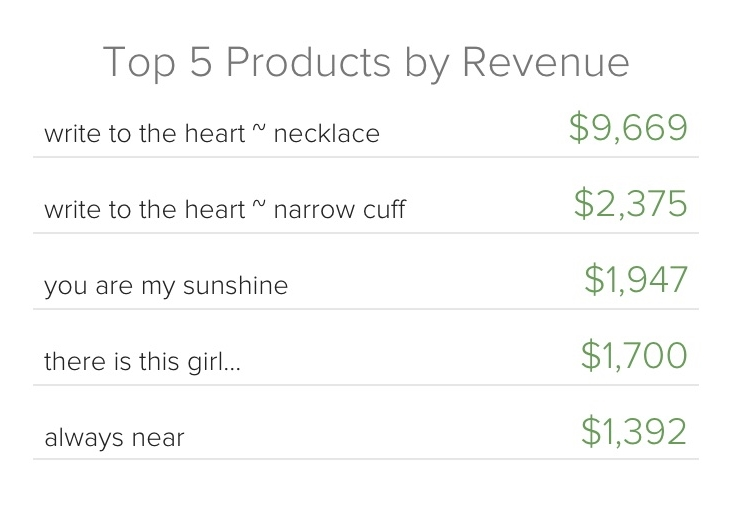 Screenshot of top 5 products by revenue for jewelry boutique client - the numbers show that her customers valued the designs she ultimately founded her business on: custom pieces, including her handwriting collection.