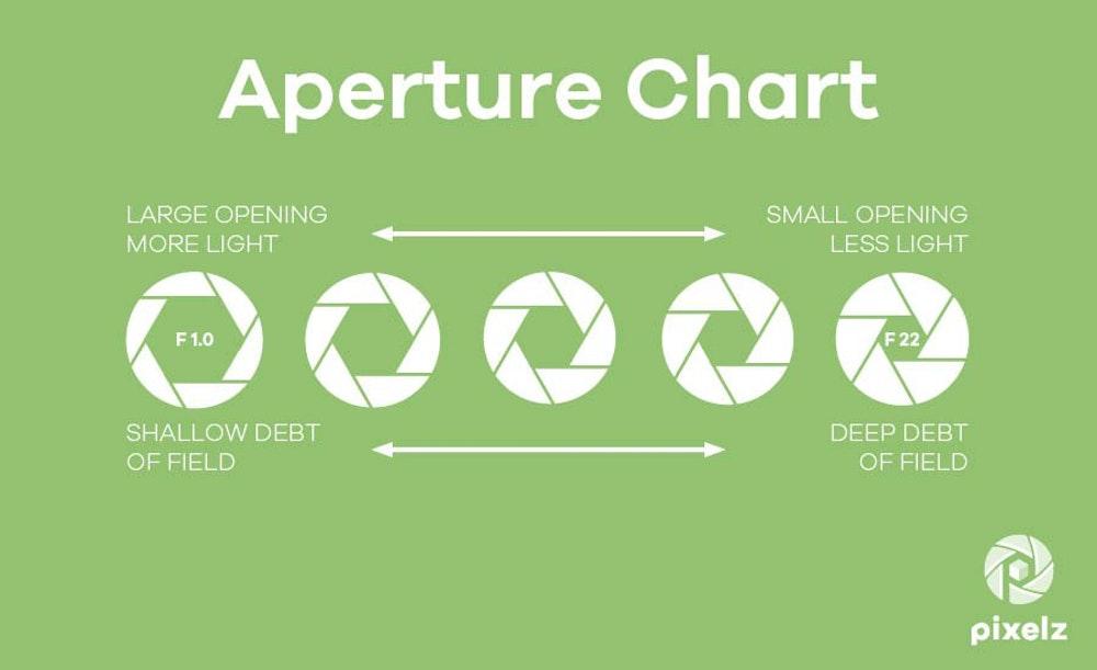 pixelz_Aperture-Chart_900x550px.jpg
