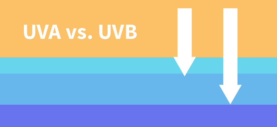 Learn the difference between the sun rays UVA vs. UVB  and why  your tattoo needs protection from both