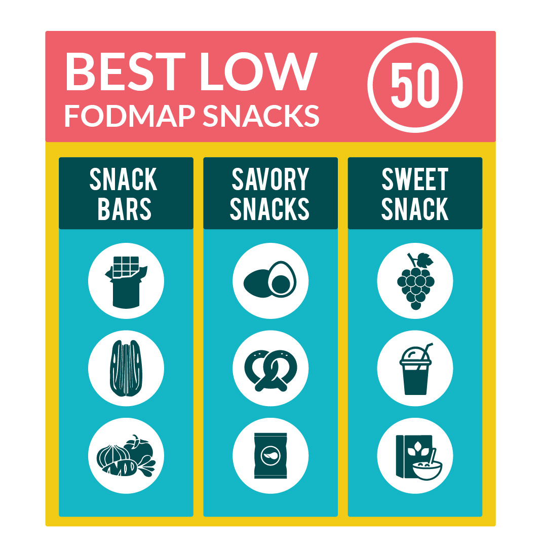 CH 4 - BEST LOW-FODMAP SNACKS