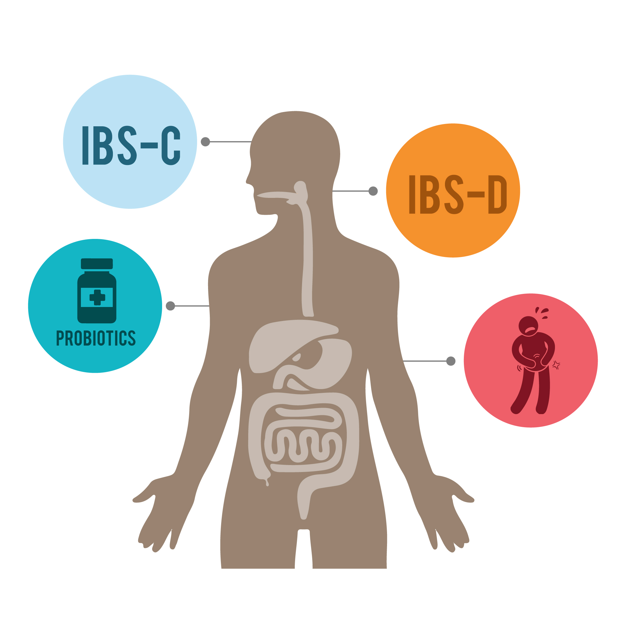 CH 5 - MORE WAYS TO TREAT IBS SYMPTOMS