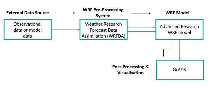 Figure 3. Data flow through numerical modelling method