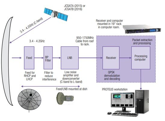 Figure 2: Labelled SGS system of how the data gets from a satellite in space to an image on a computer