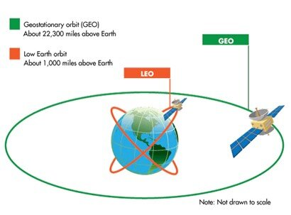 Figure 3: Comparison of Geostationary orbits and Low Earth Orbits to the Earth