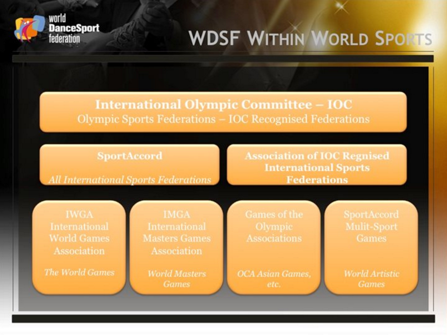 Chart showing how the World DanceSport Federation is accredited within the world of Sports.   Image Source