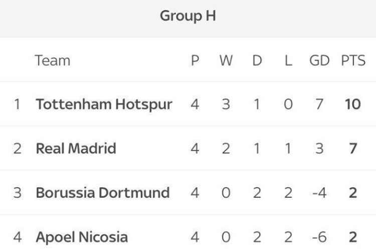 Group of Death? Completed it, mate.