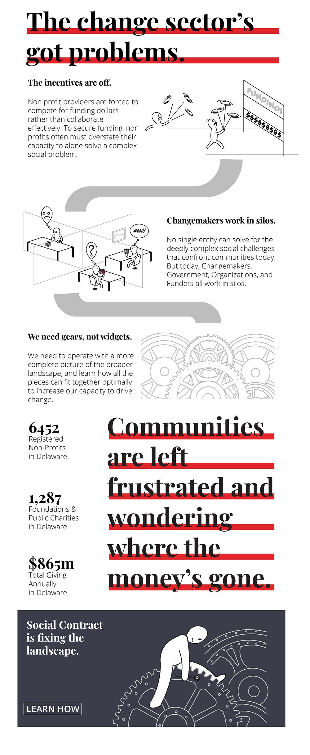 Change Sector Problems Infographic_v2.jpg