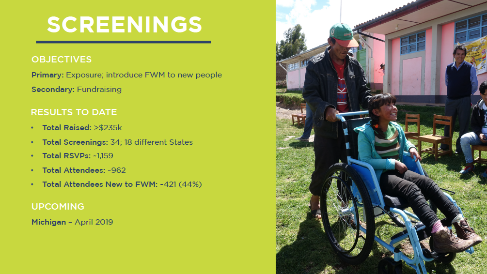 Two Free Wheelchair graphics showing the amount of money raised and people reached at screenings across the country