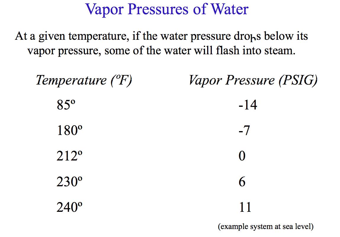 Vapor Pressures.jpg