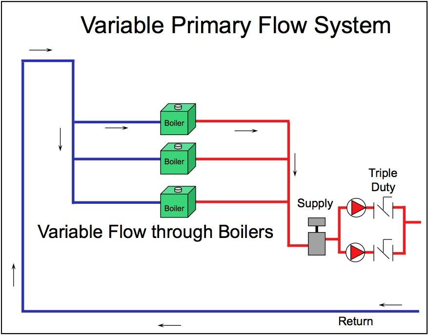 Figure 1_Variable Primary Flow.jpg