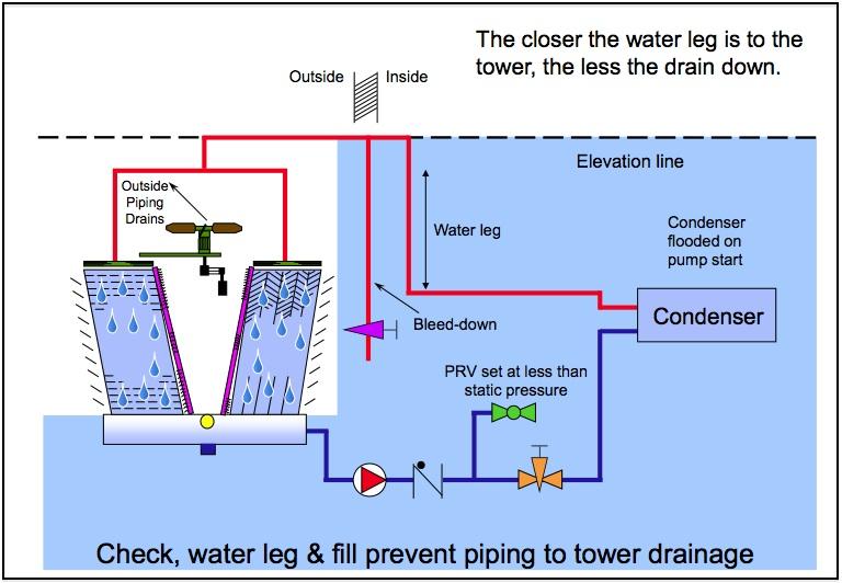 Phần 8_Water Leg.jpg