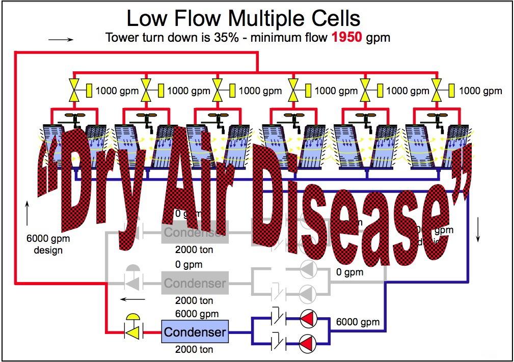 Part 11_Low Flow Multiple Cells.jpg