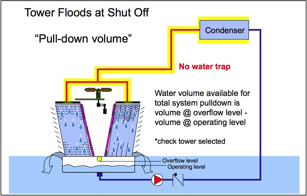 Part 11_Tower floods at shut-off.jpg