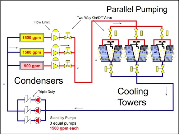 Cooling Tower And Condenser Water Design Part 6 Multiple