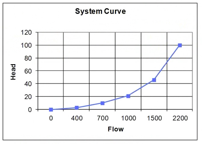 Step 3  – Plot these values to develop the system curve