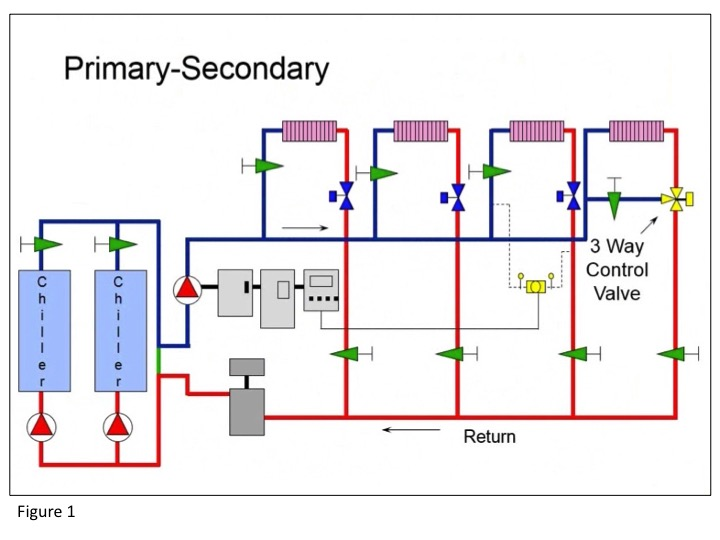 Figure 1: Basic primary-secondary pumping system
