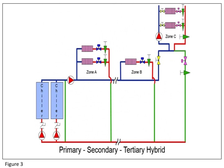 Figure 3: Primary - Secondary - Tertiary Hybrid pumping system