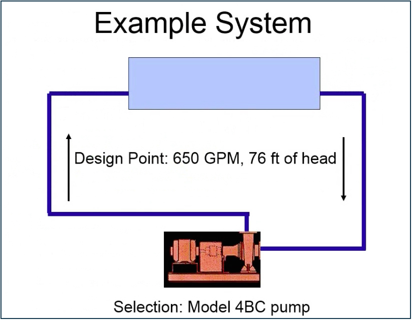 Example System Selection: Model 4BC Pump - Design Point: 650 GPM, 76 ft of head