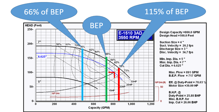 Part-4-Pump-Selection-to-Right-of-BEP.png