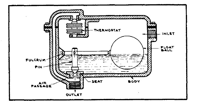 FLOAT AND THERMOSTATIC STEAM TRAP