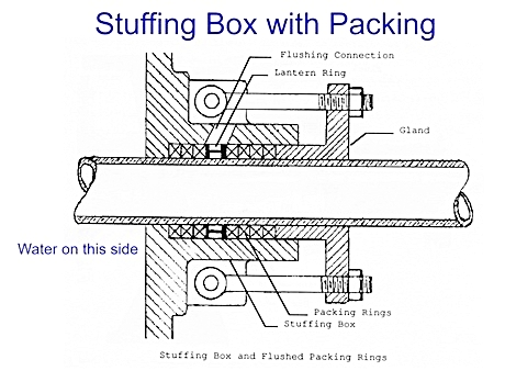 Stuffing-Box-with-Packing-Seal.jpg