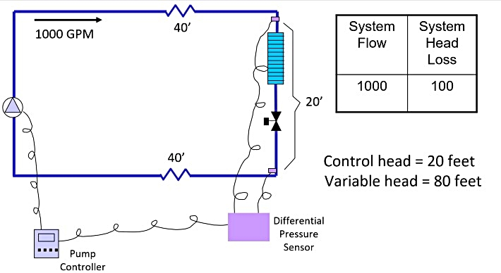 differential-pressure-controlled-variable-speed-pumping-system.jpg