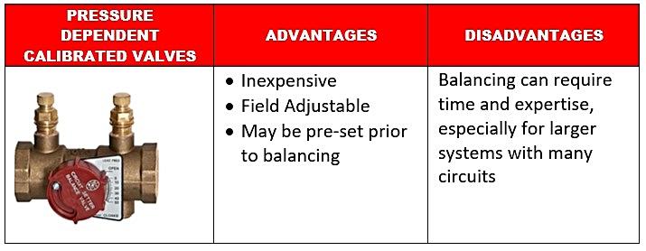 Pressure-dependent-valves-advantages-and-disadvantages.jpg