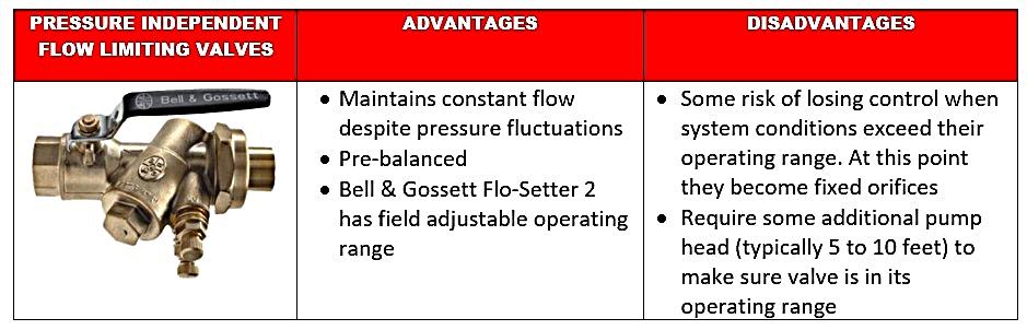Pressure-independent-flow-limiting-advantages-and-disadvantages.jpg