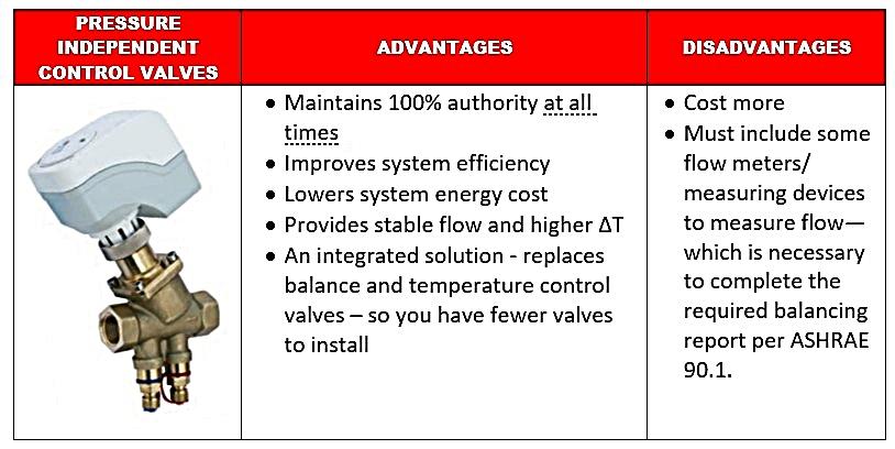 Pressure-Independent-control-valves-advantages-and-disadvantages.jpg