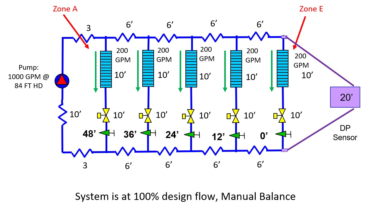 Proportionally-and-Manually-Balanced-System-at-Full-Load.jpg