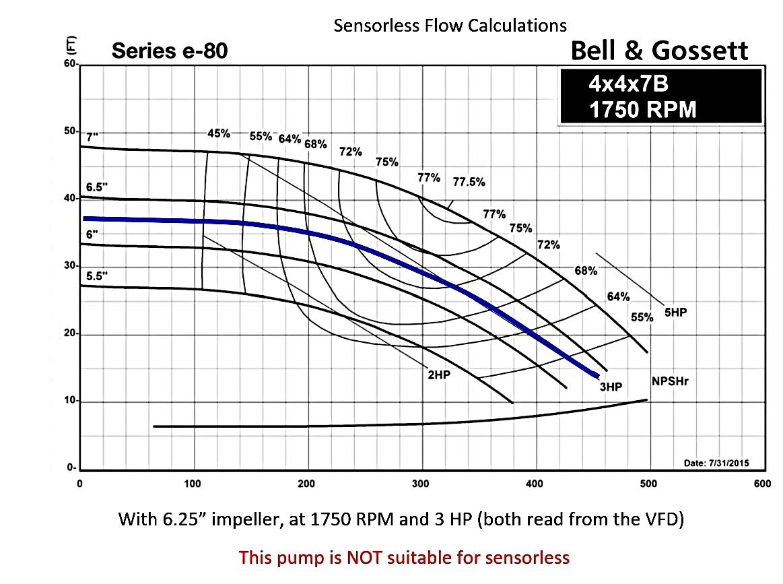 Pump-Curve-for-Pump-NOT-Suitable-for-sensorless-curve-control.jpg
