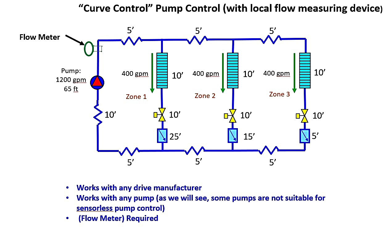Curve-Control-Pump-Control-with-Flow-Meter.jpg