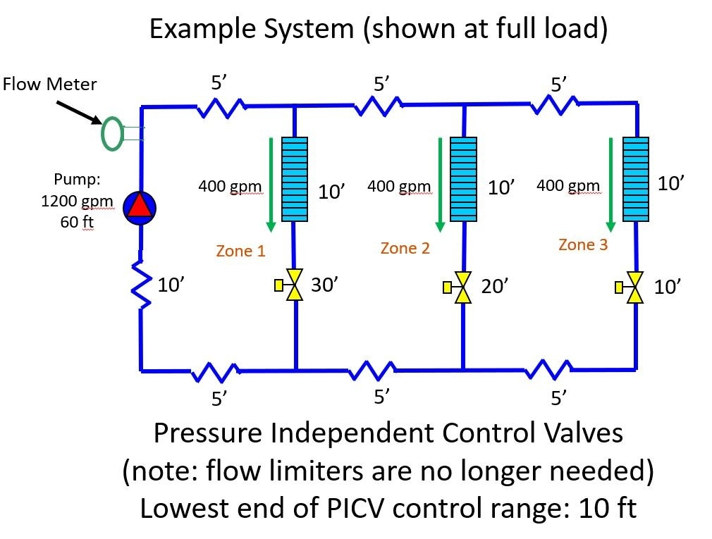 Pressure-Independent-Control-Valves-Fully-Loaded-Variable-Speed-System.jpg