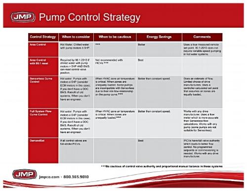 Chart-of-Pump-Control-Stratagies-JMP.jpg