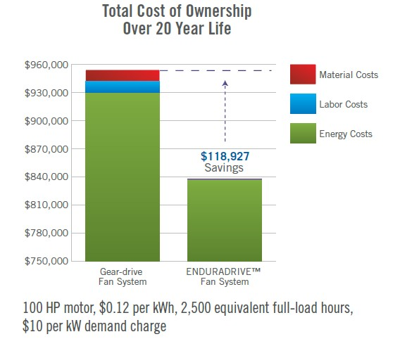 Total-Cost-of-ownership-of-dear-driven-versus-direct-driven-cooling-tower-fan.jpg