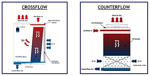 Crossflow-and-Counterflow-Cooling-Towers.jpg
