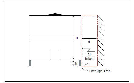 """Elevation view of a Dual Air Intake Unit Adjacent to Wall. See chart below for """"d"""" values."""
