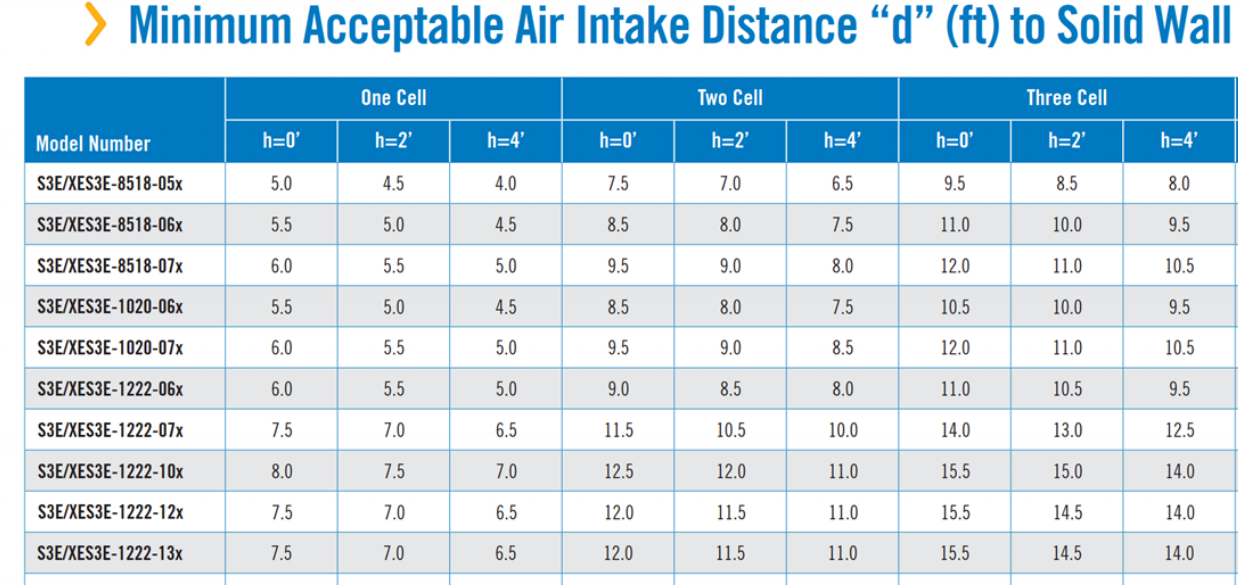 Distances required to meet certified performance.