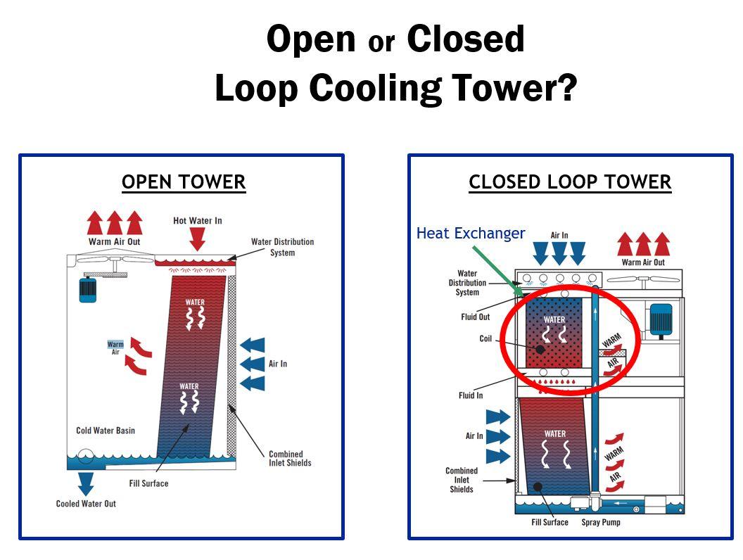 Open vs Closed.JPG