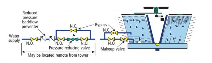 Cooling-Tower-Water-Make-Up-Water-Piping.jpg