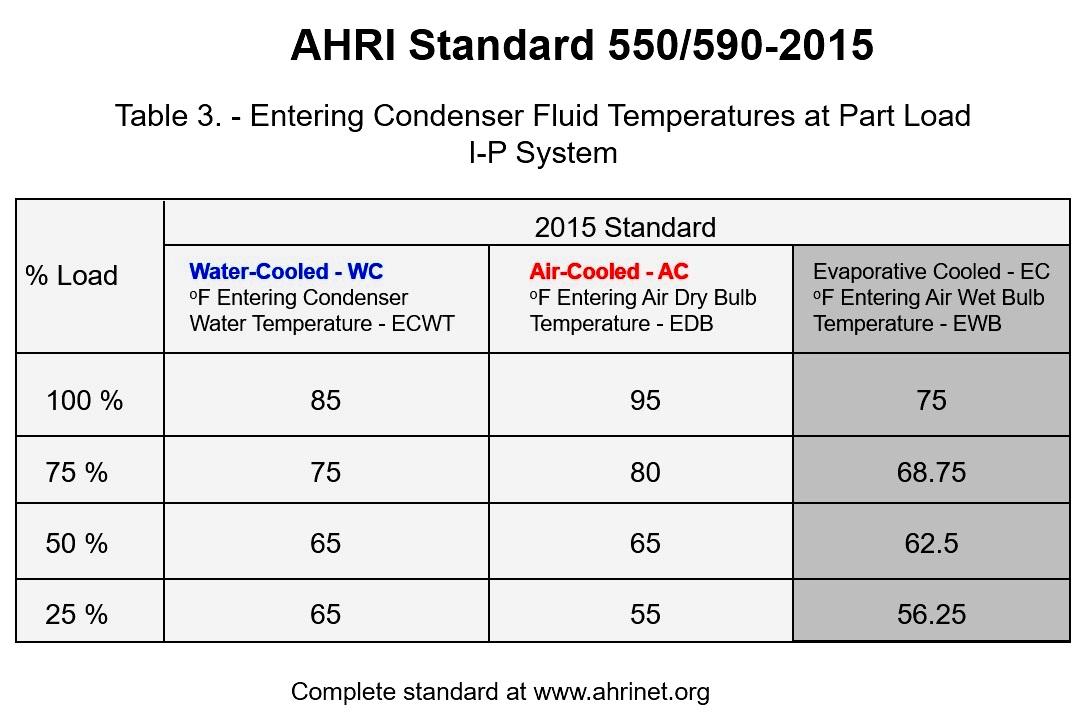 IPLV+Condenser+Water+Temperatures.jpg