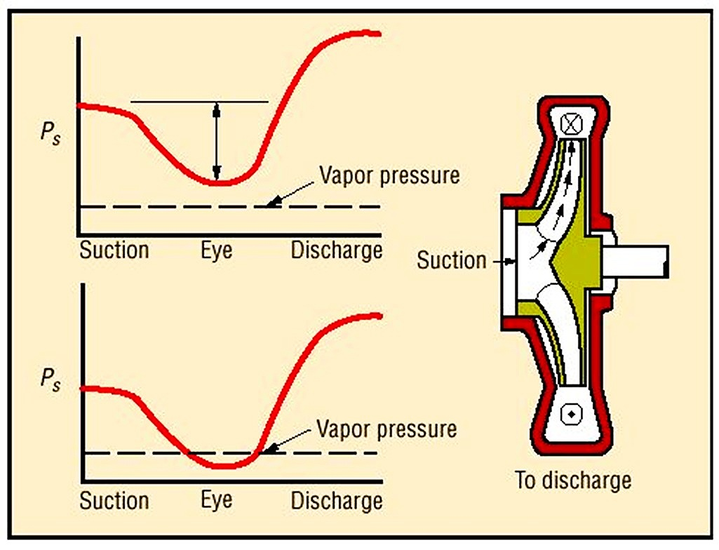 Cavitation occurs when the pressure inside the pump drops below the vapor pressure, causing vapor pockets inside the pump to form and then implode when the pressure suddenly increases.